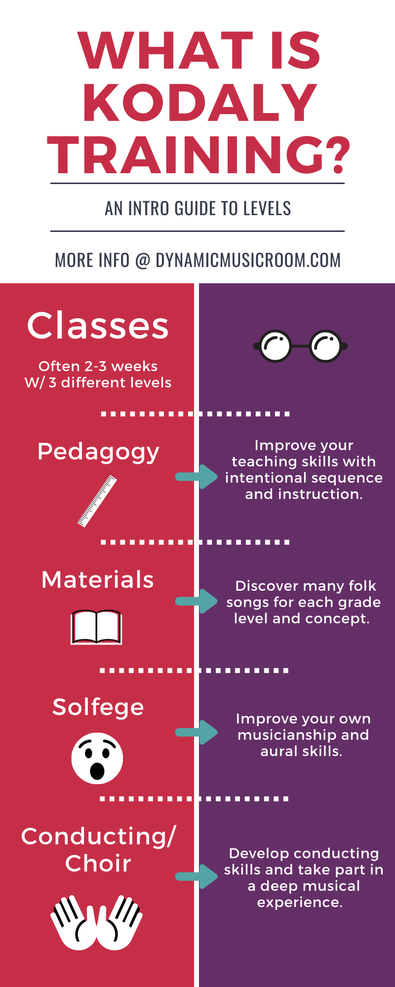 image what is kodaly training infographic