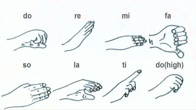 image solfege hand signs