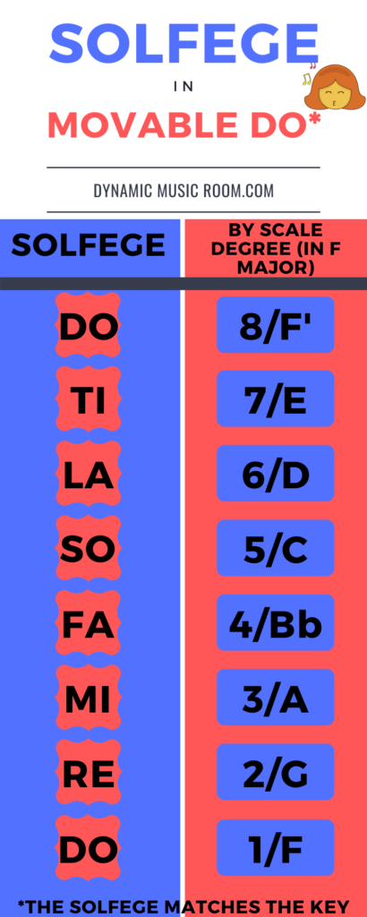 image solfege movable do chart
