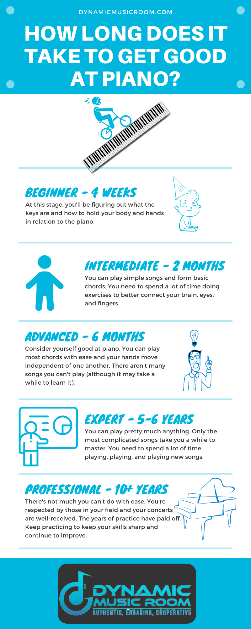 image how long does it take to get good at piano inforgraphic