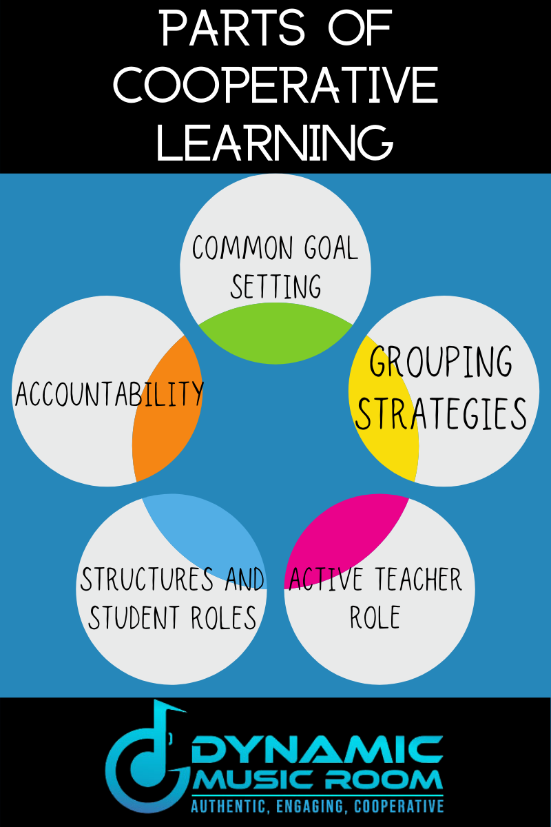 image parts of cooperative learning info