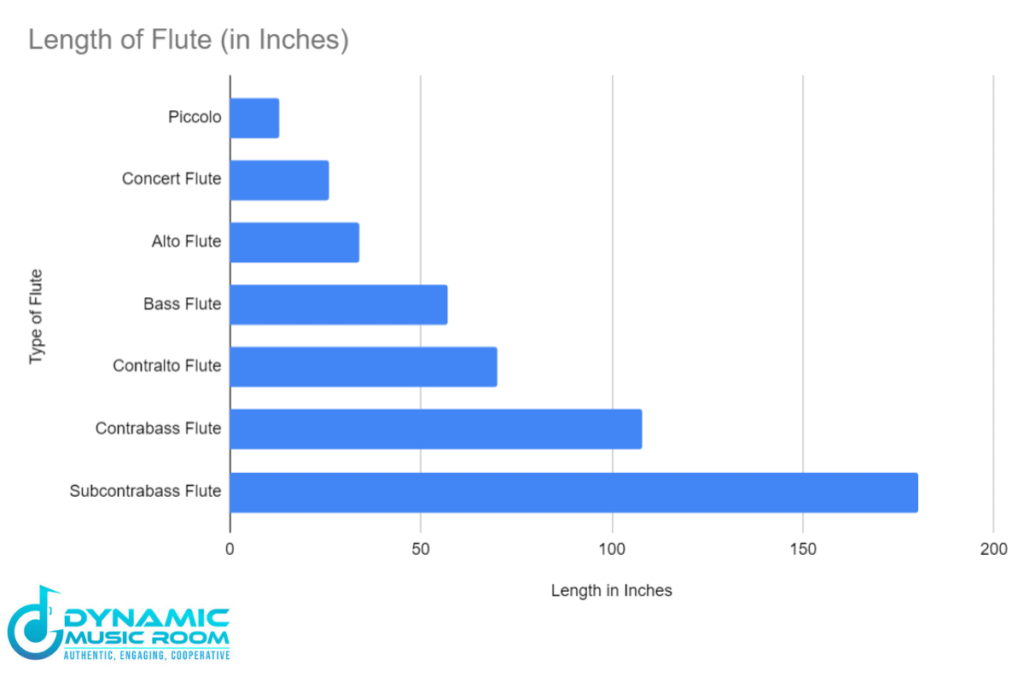 how long is a flute chart