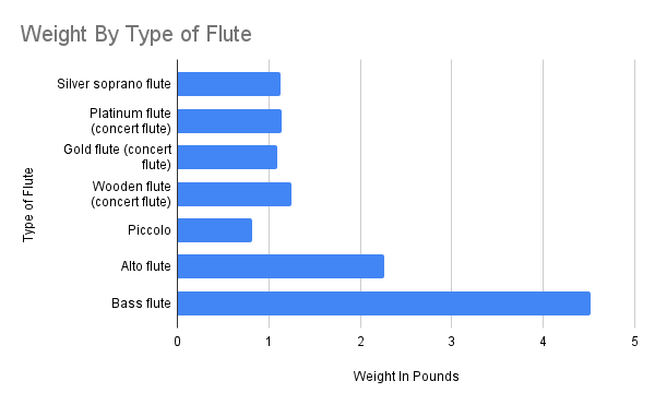 Weight By Type of Flute