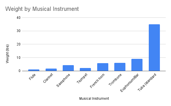 Weight by Musical Instrument